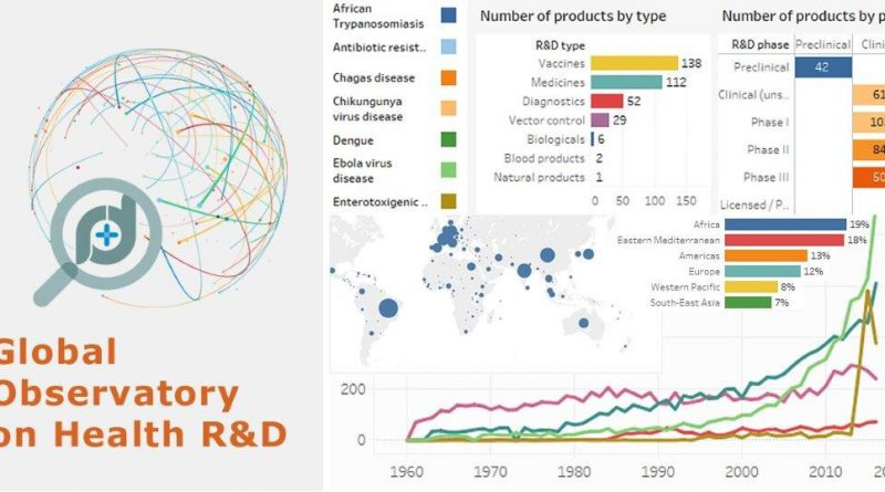 Four years on, the Global Observatory on Health R&D continues to identify gaps and new trends in the health R&D space